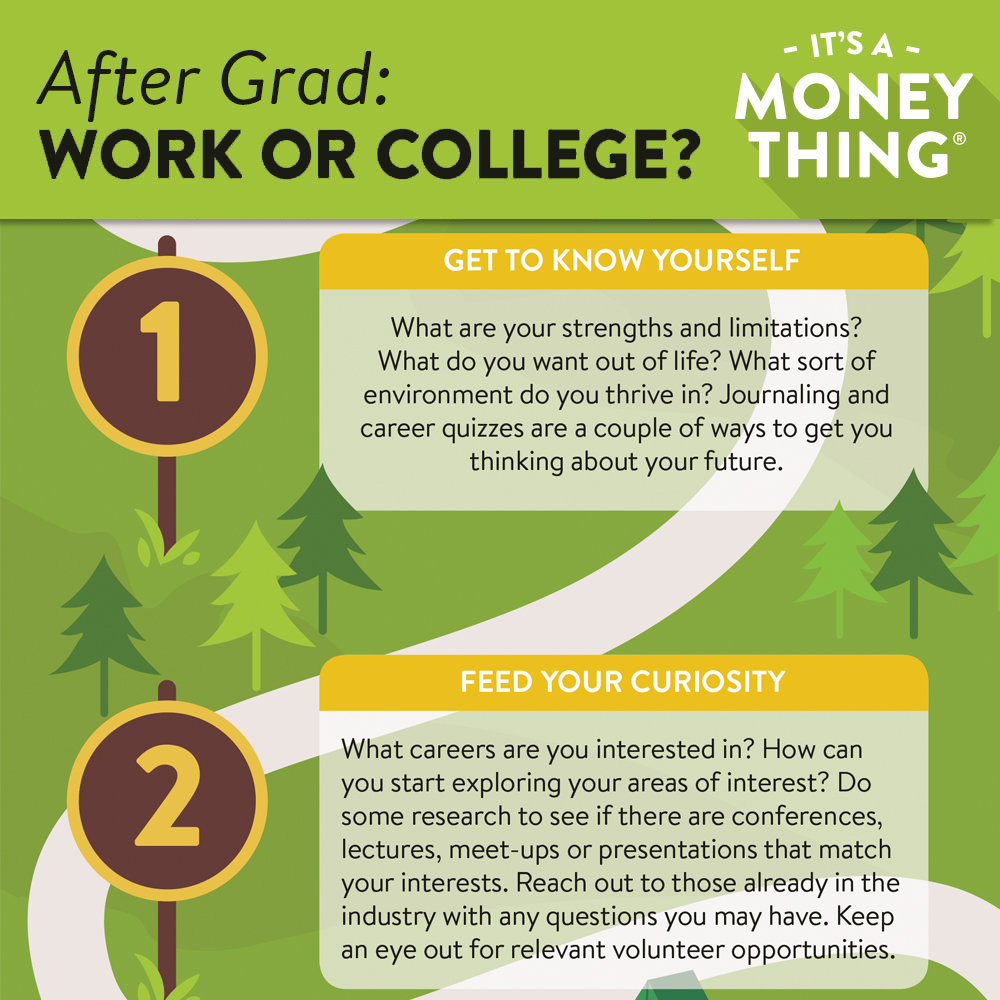 After Graduation: Getting to know yourself and what you're interested in can help you to determine your next steps.