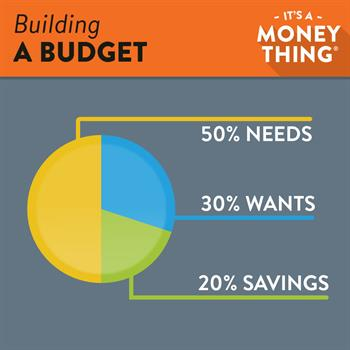 Building a Budget: Try to keep your spending in alignment with the 50/30/20 rule, but don't be discouraged if you get of track one month.