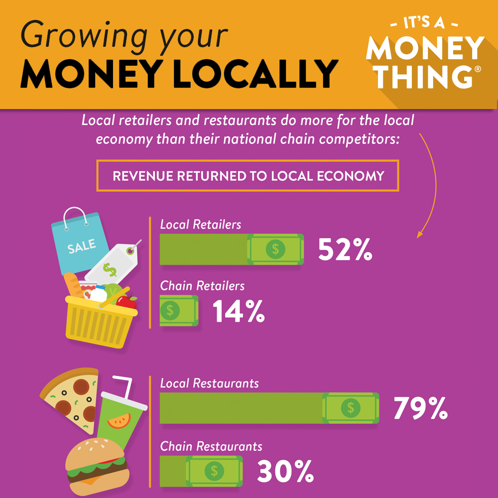 Grow your money locally: local retailers and restaurants so more for the local economy that their national chain competitors.